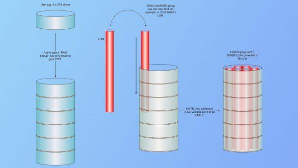 Storage Technologies